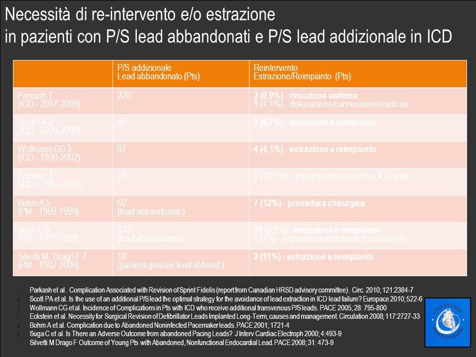Fare clic per modificare lo stile del sottotitolo dello schema Necessità di re-intervento e/o estrazione in pazienti con P/S lead abbandonati e P/S lead addizionale in ICD P/S addizionale Lead abbandonato (Pts) Reintervento Estrazione/Reimpianto (Pts) Parkash 1 (ICD - 2007-2009) 220 2 (0,9%) - rimozione sistema 9 (4,1%) - dislocazione/connessione lead/can Scott PA 2 (ICD - 2000-2008) 45 3 (6,7%) - estrazione e reimpianto Wollmann CG 3 (ICD - 1990-2002) 97 4 (4,1%) - estrazione e reimpianto Eckstein 4 (ICD – 1993-2004) 243 (12,5%) – impianto di nuovo P/S o ICD lead Bohm A 5 (PM - 1969-1999) 60 (lead abbandonato) 7 (12%) - procedura chirurgica Suga C 6 (PM - 1977-1998) 433 (lead abbandonato) 15 (3,5%) - estrazione e reimpianto 9 (2%) - impianto controlaterale (occlusione) Silvetti M, Drago F 7 (PM - 1982-2006) 18 (pazienti giovani, lead abband.) 2 (11%) - estrazione e reimpianto 1.