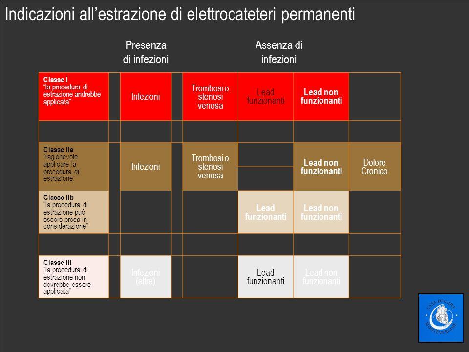 Fare clic per modificare lo stile del sottotitolo dello schema Indicazioni allestrazione di elettrocateteri permanenti Classe I la procedura di estraz
