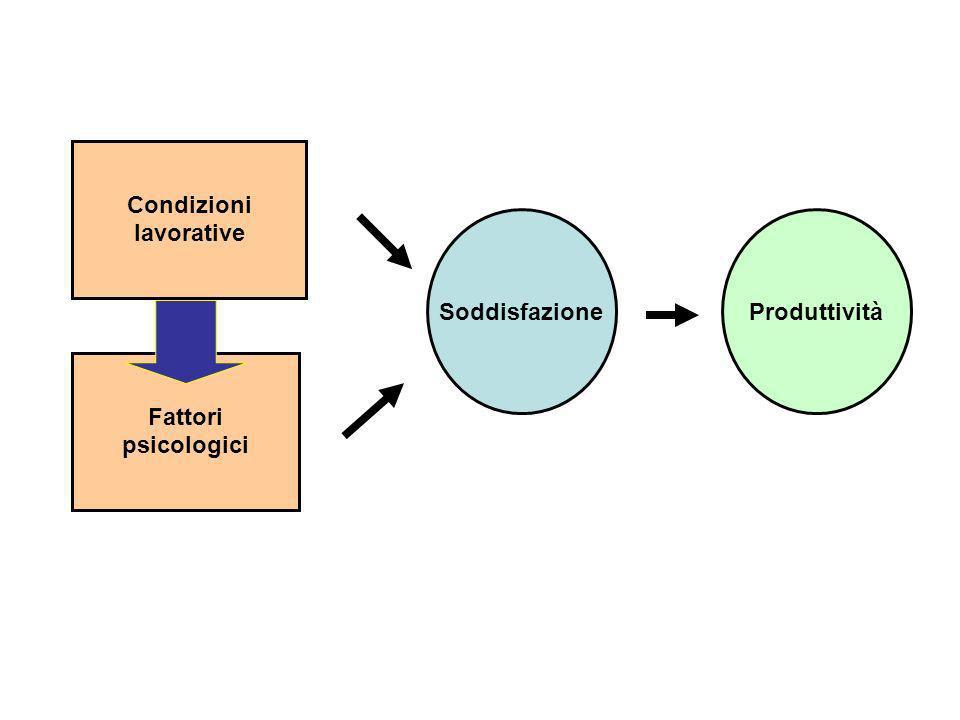 Condizioni lavorative Fattori psicologici SoddisfazioneProduttività