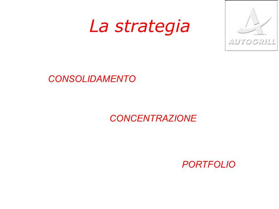 La strategia CONSOLIDAMENTO CONCENTRAZIONE PORTFOLIO