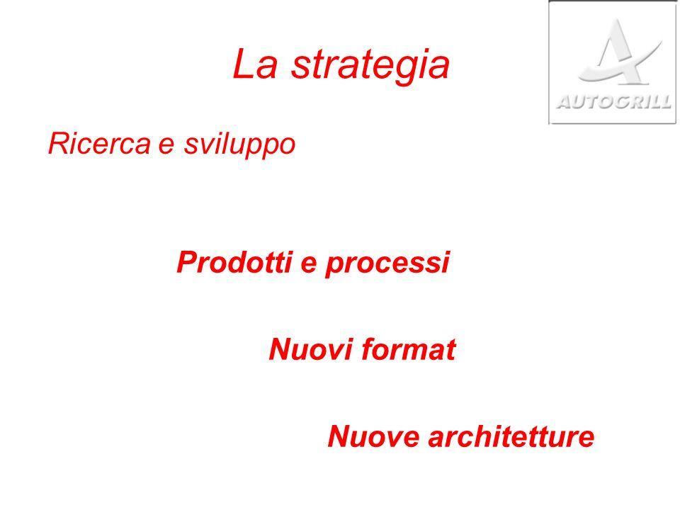 La strategia Prodotti e processi Nuovi format Nuove architetture Ricerca e sviluppo