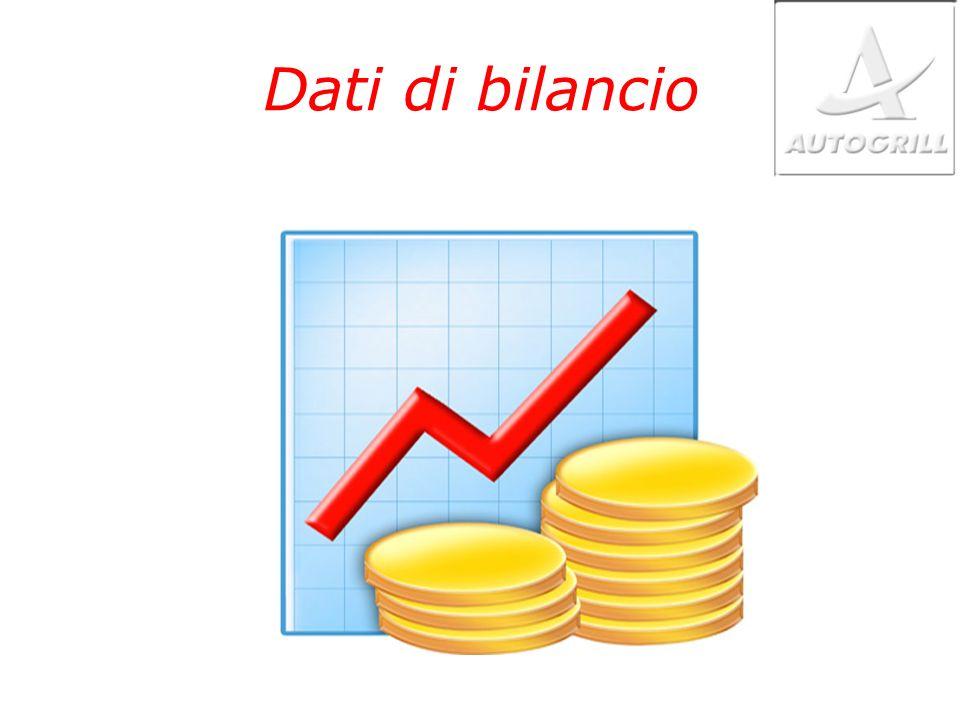 Dati di bilancio