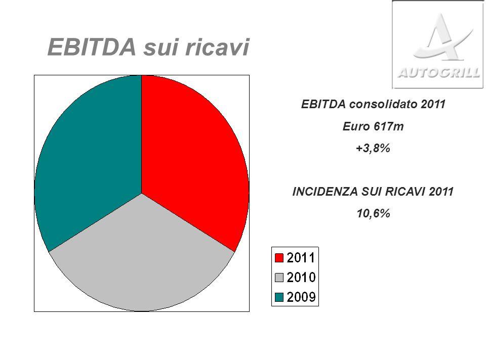 EBITDA sui ricavi EBITDA consolidato 2011 Euro 617m +3,8% INCIDENZA SUI RICAVI 2011 10,6%