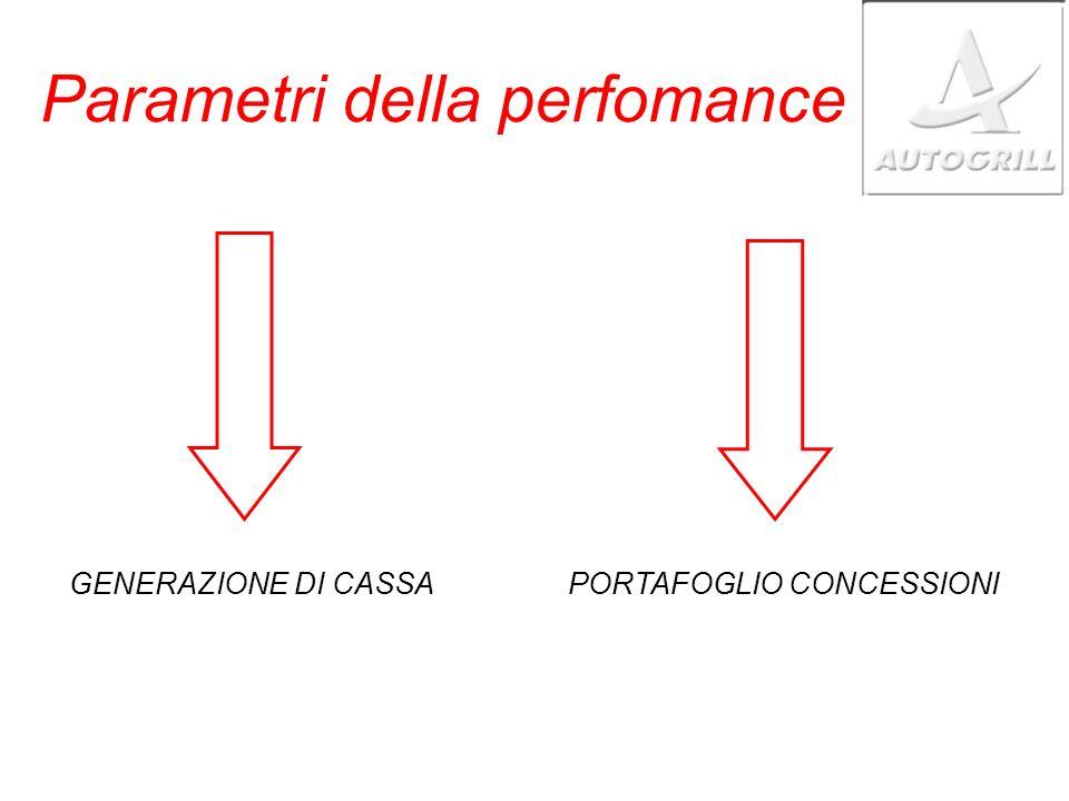 Parametri della perfomance GENERAZIONE DI CASSAPORTAFOGLIO CONCESSIONI