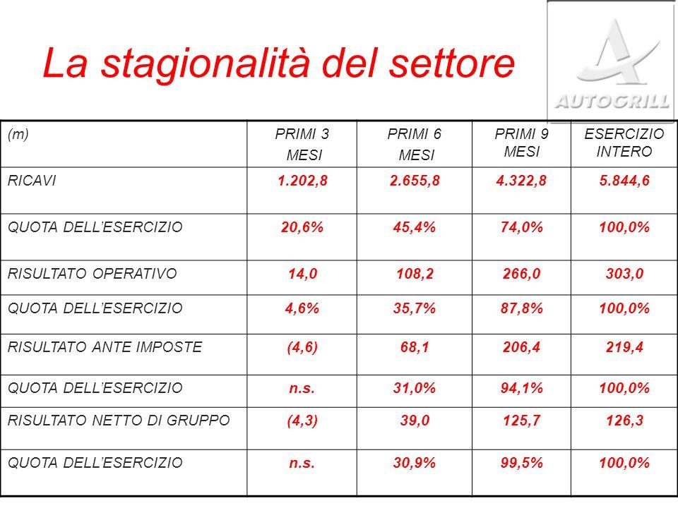 La stagionalità del settore (m)PRIMI 3 MESI PRIMI 6 MESI PRIMI 9 MESI ESERCIZIO INTERO RICAVI1.202,82.655,84.322,85.844,6 QUOTA DELLESERCIZIO20,6%45,4%74,0%100,0% RISULTATO OPERATIVO14,0108,2266,0303,0 QUOTA DELLESERCIZIO4,6%35,7%87,8%100,0% RISULTATO ANTE IMPOSTE(4,6)68,1206,4219,4 QUOTA DELLESERCIZIOn.s.31,0%94,1%100,0% RISULTATO NETTO DI GRUPPO(4,3)39,0125,7126,3 QUOTA DELLESERCIZIOn.s.30,9%99,5%100,0%