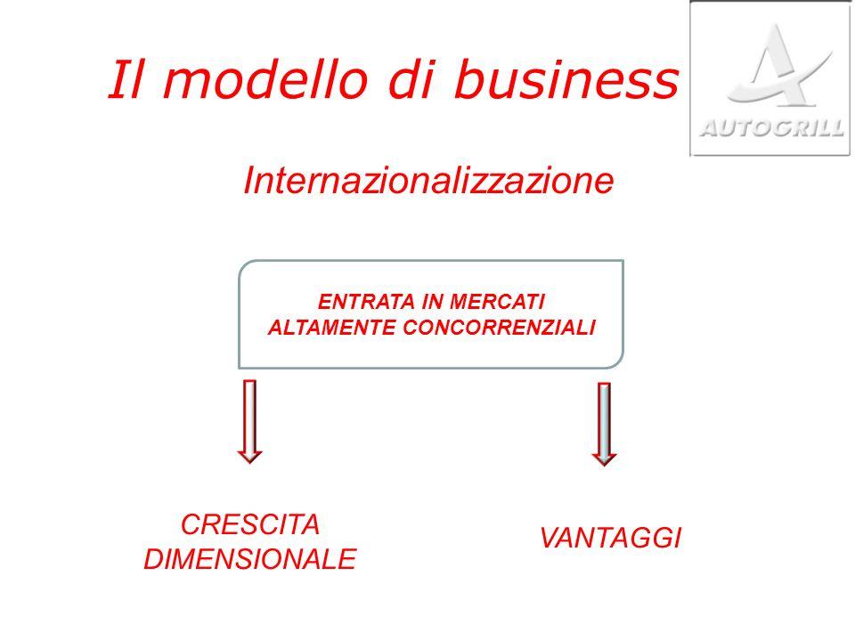 Il modello di business Internazionalizzazione ENTRATA IN MERCATI ALTAMENTE CONCORRENZIALI CRESCITA DIMENSIONALE VANTAGGI