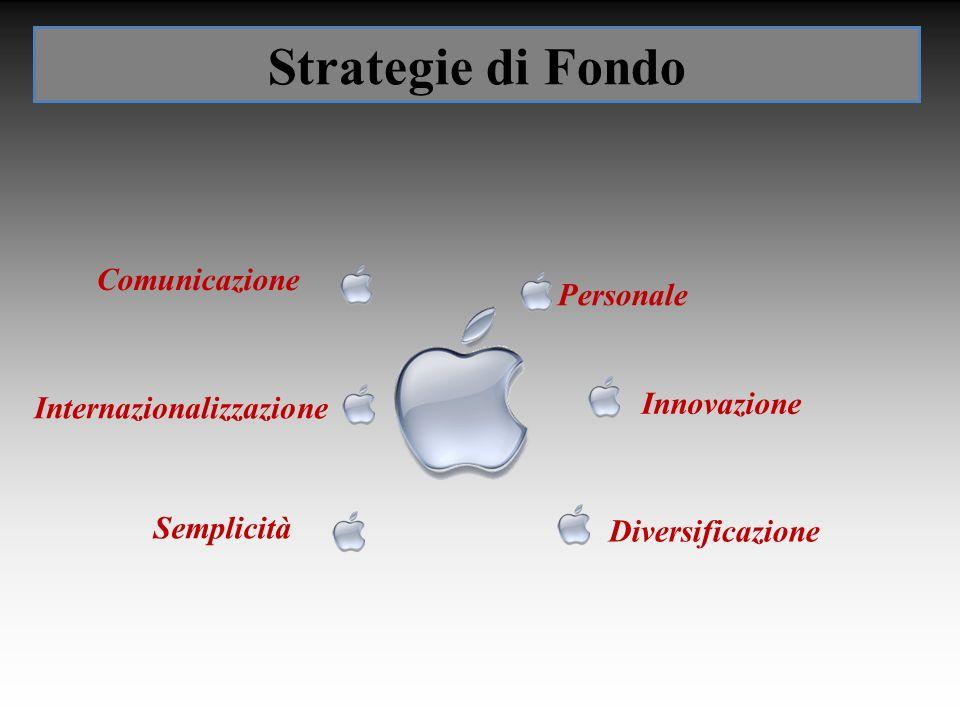 Strategie di Fondo Innovazione Diversificazione Comunicazione Internazionalizzazione Semplicità Personale