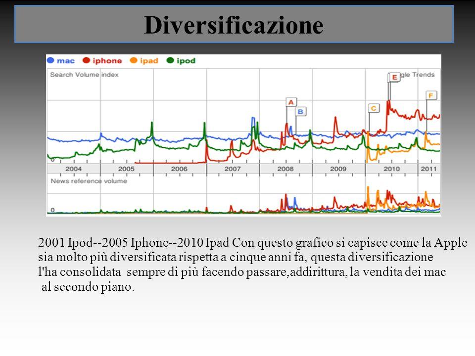 Diversificazione 2001 Ipod--2005 Iphone--2010 Ipad Con questo grafico si capisce come la Apple sia molto più diversificata rispetta a cinque anni fa,
