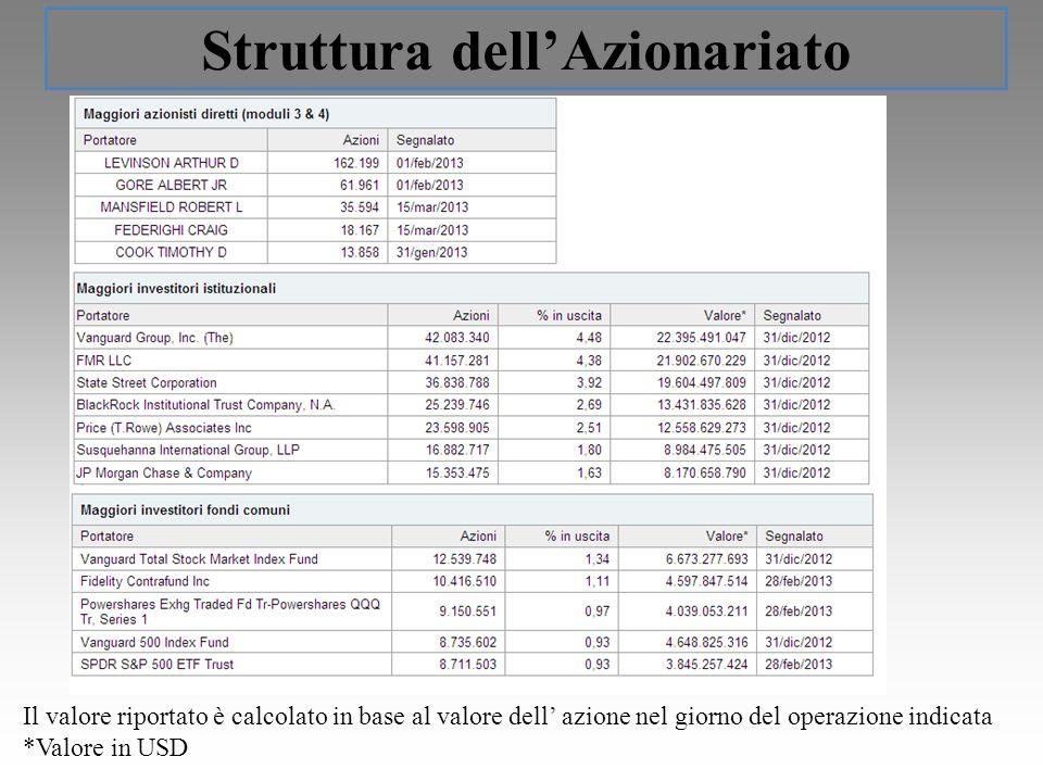 Struttura dellAzionariato Il valore riportato è calcolato in base al valore dell azione nel giorno del operazione indicata *Valore in USD