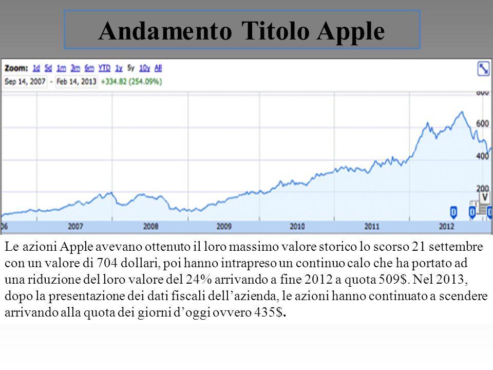 Andamento Titolo Apple Le azioni Apple avevano ottenuto il loro massimo valore storico lo scorso 21 settembre con un valore di 704 dollari, poi hanno intrapreso un continuo calo che ha portato ad una riduzione del loro valore del 24% arrivando a fine 2012 a quota 509$.