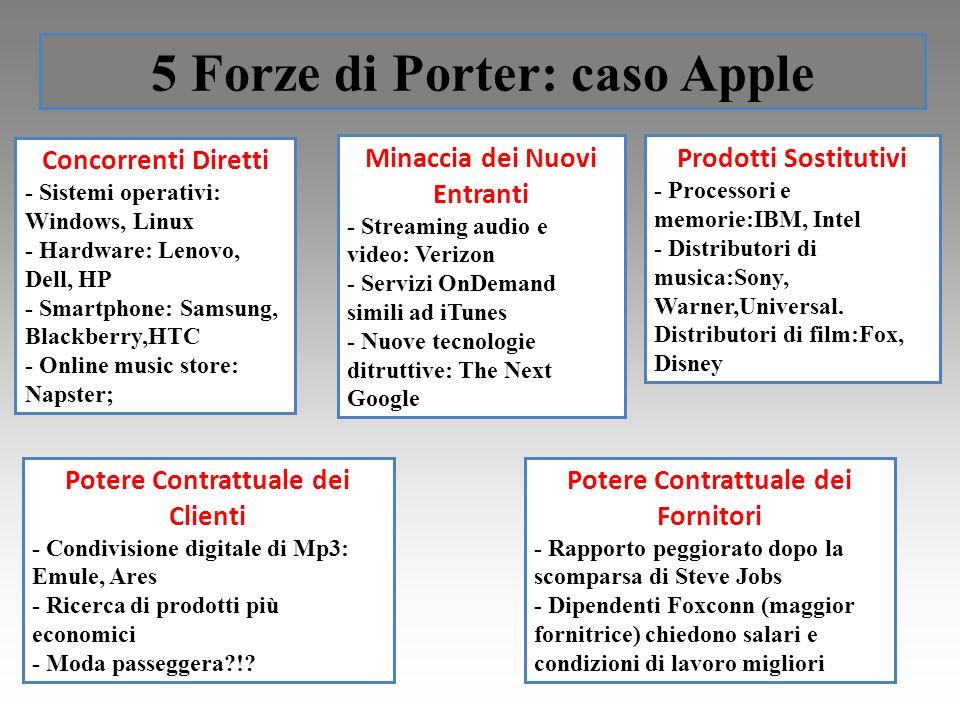 5 Forze di Porter: caso Apple Concorrenti Diretti - Sistemi operativi: Windows, Linux - Hardware: Lenovo, Dell, HP - Smartphone: Samsung, Blackberry,H
