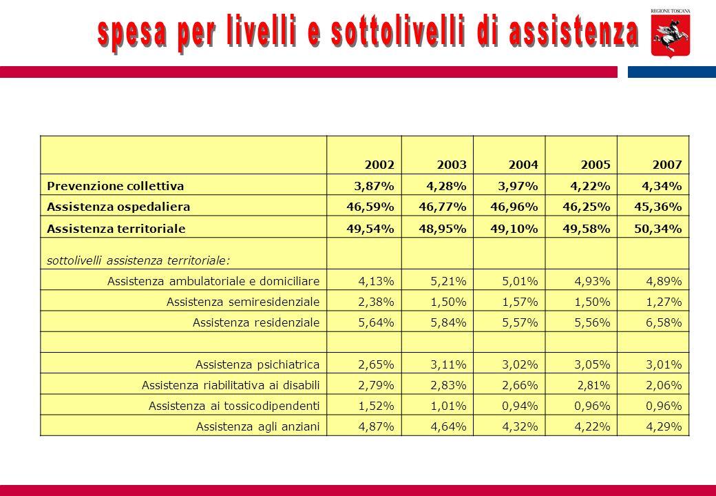 20022003200420052007 Prevenzione collettiva3,87%4,28%3,97%4,22%4,34% Assistenza ospedaliera46,59%46,77%46,96%46,25%45,36% Assistenza territoriale49,54