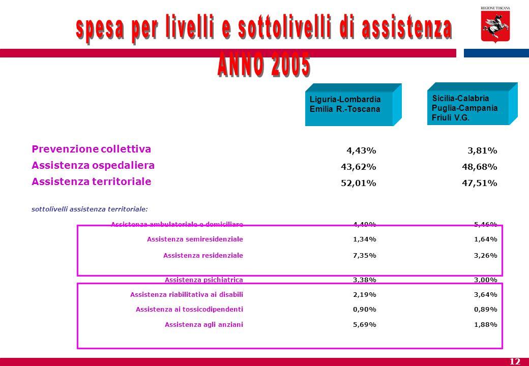12 Prevenzione collettiva 4,43%3,81% Assistenza ospedaliera 43,62%48,68% Assistenza territoriale 52,01%47,51% sottolivelli assistenza territoriale: As