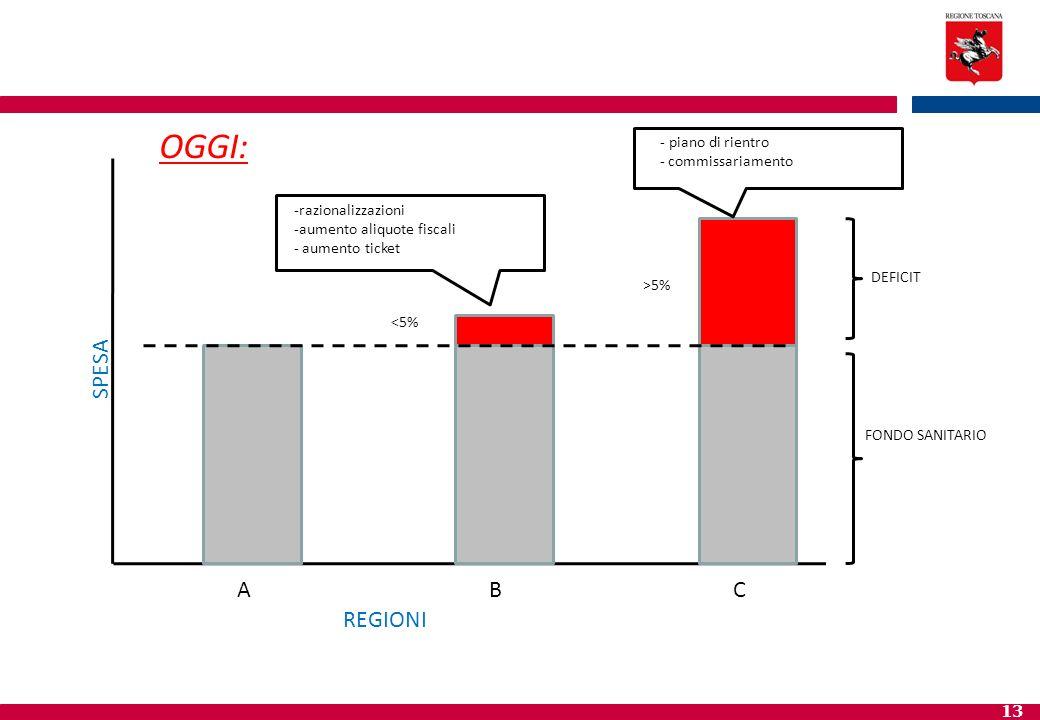 13 FONDO SANITARIO DEFICIT <5% >5% -razionalizzazioni -aumento aliquote fiscali - aumento ticket - piano di rientro - commissariamento SPESA ABC REGIO
