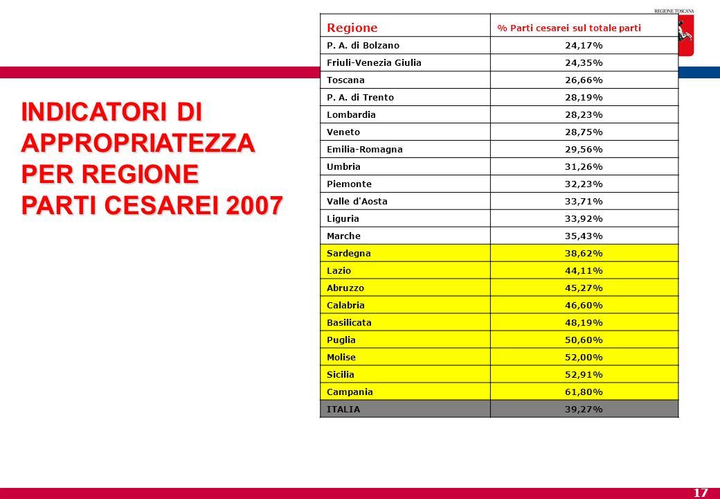 17 INDICATORI DI APPROPRIATEZZA PER REGIONE PARTI CESAREI 2007 Regione % Parti cesarei sul totale parti P. A. di Bolzano24,17% Friuli-Venezia Giulia24