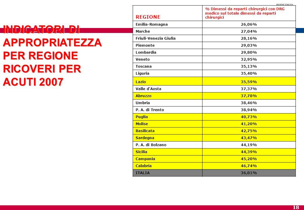 18 REGIONE % Dimessi da reparti chirurgici con DRG medico sul totale dimessi da reparti chirurgici Emilia-Romagna26,06% Marche27,04% Friuli-Venezia Gi