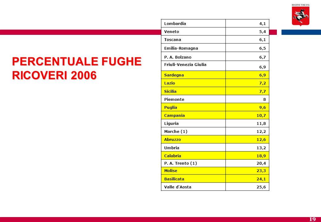 19 PERCENTUALE FUGHE RICOVERI 2006 Lombardia4,1 Veneto5,4 Toscana6,1 Emilia-Romagna6,5 P. A. Bolzano6,7 Friuli-Venezia Giulia 6,9 Sardegna6,9 Lazio7,2