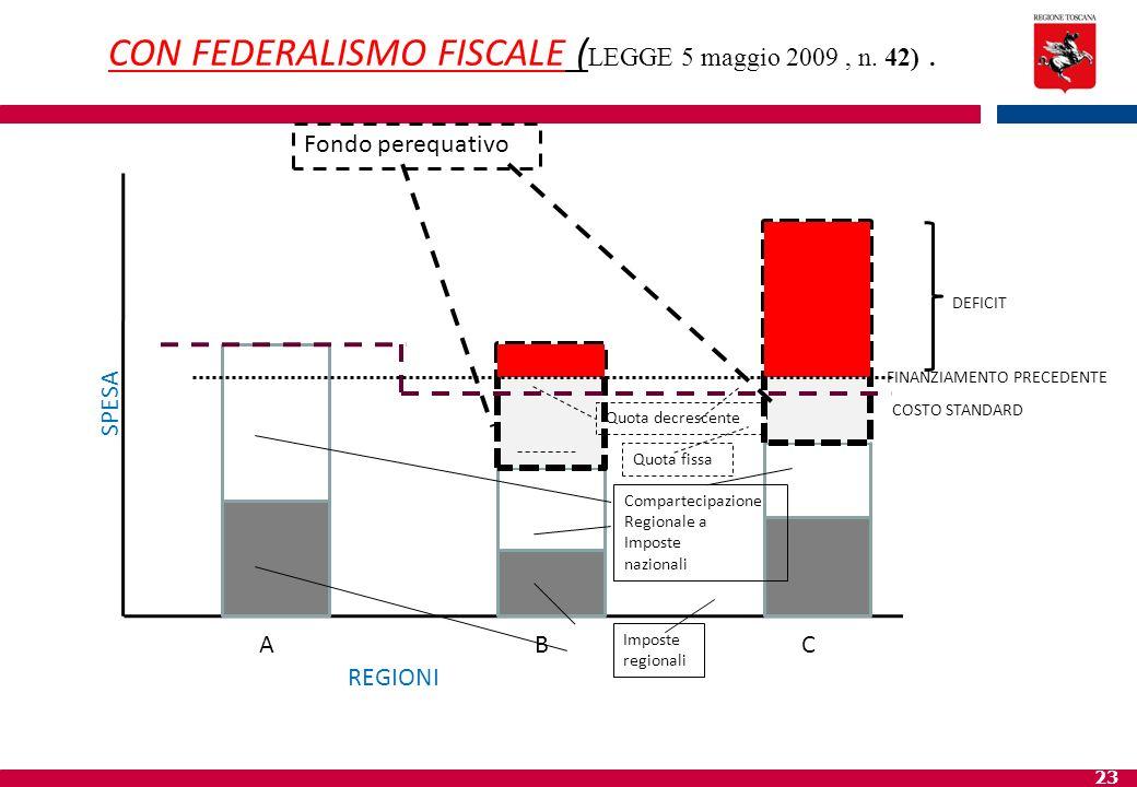 23 DEFICIT SPESA ABC REGIONI COSTO STANDARD Imposte regionali Compartecipazione Regionale a Imposte nazionali Fondo perequativo Quota fissa CON FEDERA