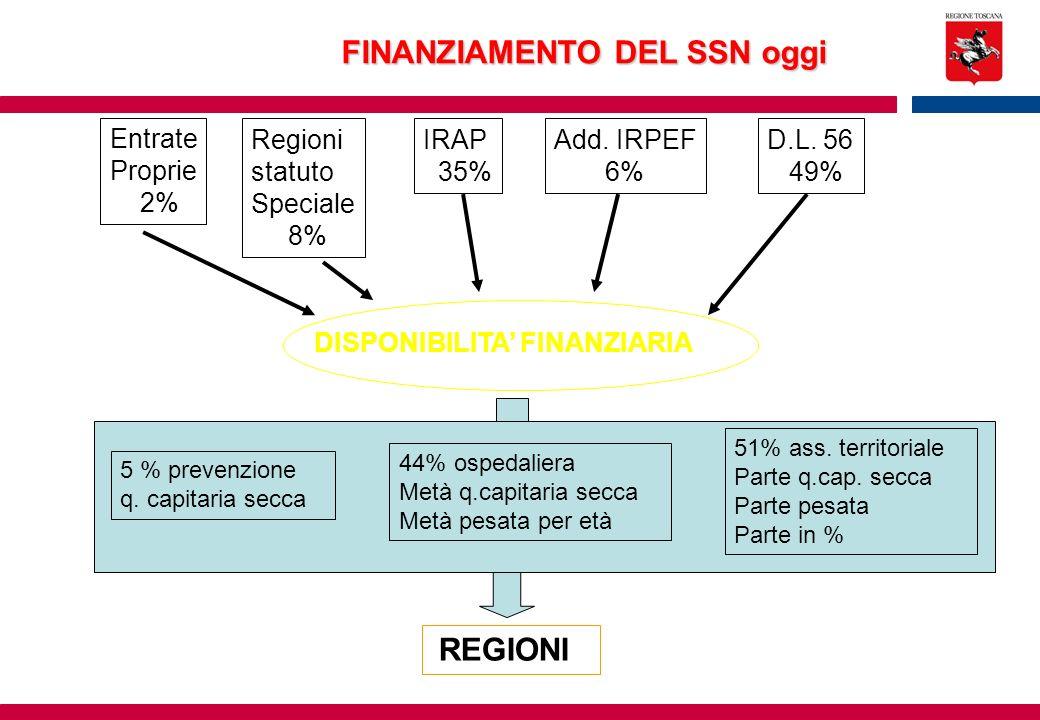 Entrate Proprie 2% Regioni statuto Speciale 8% IRAP 35% Add. IRPEF 6% D.L. 56 49% FINANZIAMENTO DEL SSN oggi DISPONIBILITA FINANZIARIA REGIONI 5 % pre