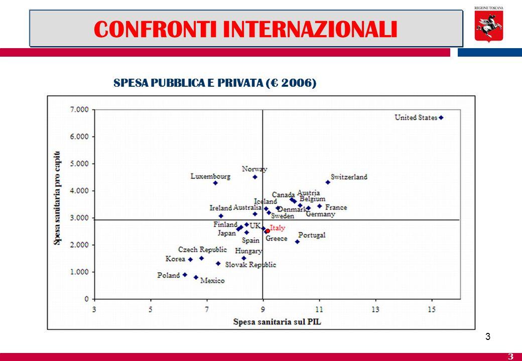3 3 SPESA PUBBLICA E PRIVATA ( 2006) CONFRONTI INTERNAZIONALI