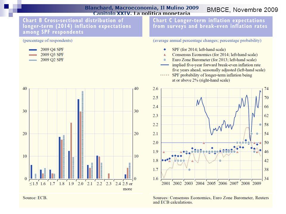 Blanchard, Macroeconomia, Il Mulino 2009 Capitolo XXIV. La politica monetaria BMBCE, Novembre 2009
