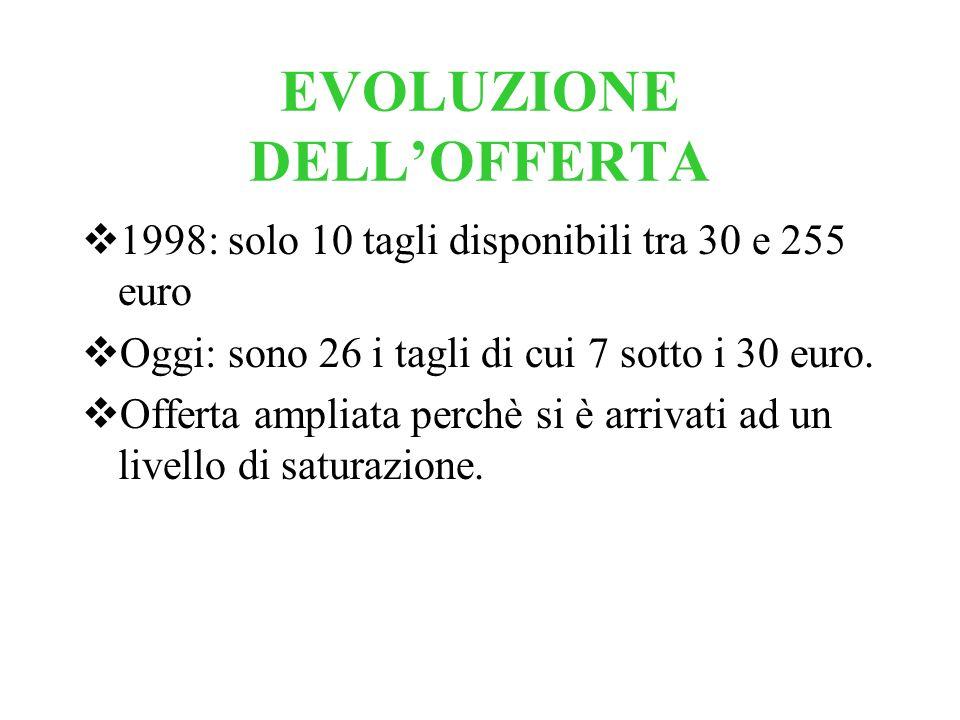 EVOLUZIONE DELLOFFERTA 1998: solo 10 tagli disponibili tra 30 e 255 euro Oggi: sono 26 i tagli di cui 7 sotto i 30 euro. Offerta ampliata perchè si è