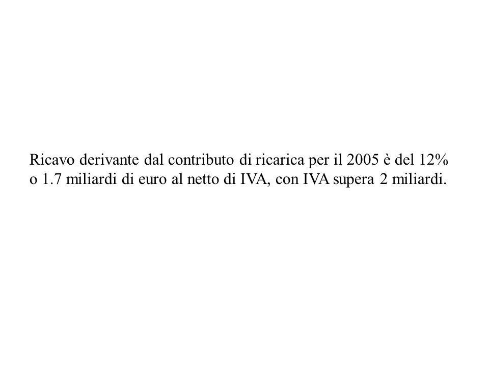 Ricavo derivante dal contributo di ricarica per il 2005 è del 12% o 1.7 miliardi di euro al netto di IVA, con IVA supera 2 miliardi.
