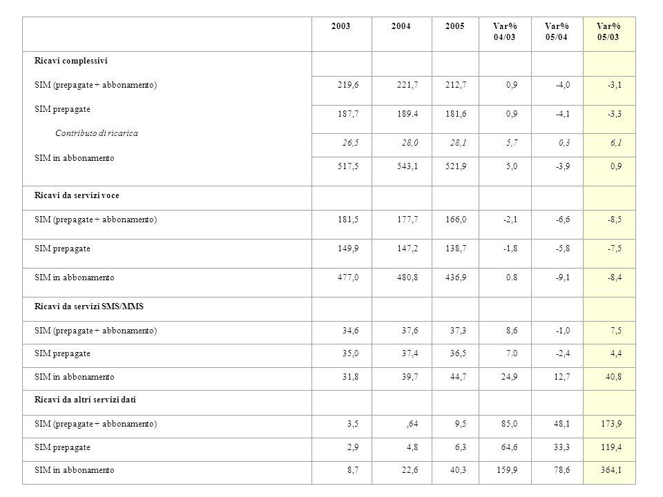 200320042005Var% 04/03 Var% 05/04 Var% 05/03 Ricavi complessivi SIM (prepagate + abbonamento) SIM prepagate Contributo di ricarica SIM in abbonamento