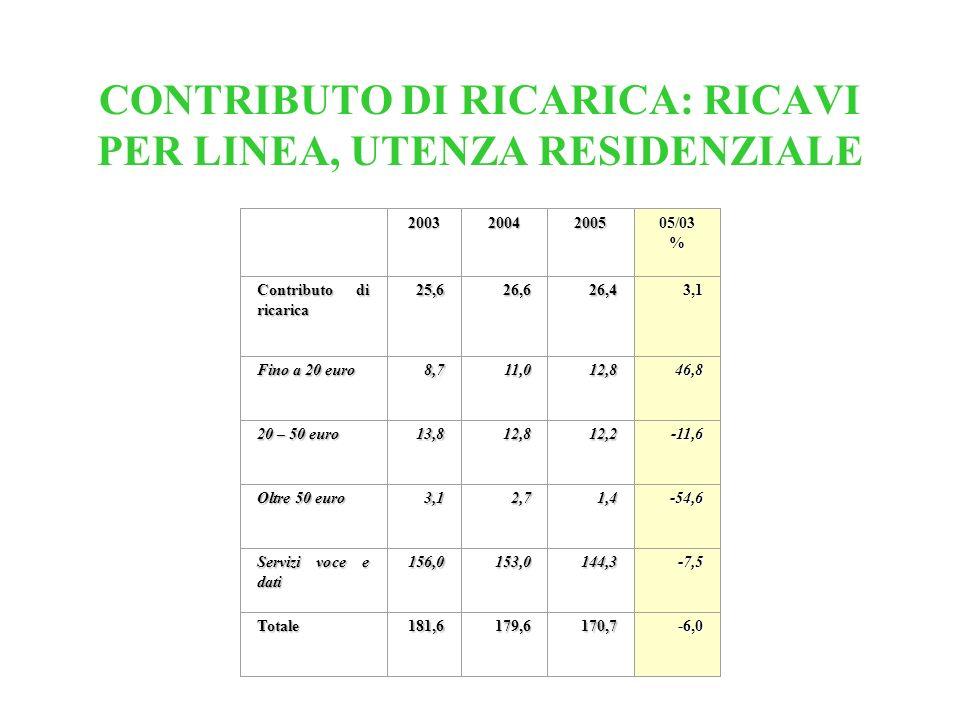 CONTRIBUTO DI RICARICA: RICAVI PER LINEA, UTENZA RESIDENZIALE 200320042005 05/03 % Contributo di ricarica 25,626,626,43,1 Fino a 20 euro 8,711,012,846