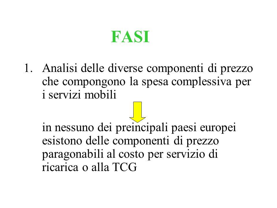 FASI 1.Analisi delle diverse componenti di prezzo che compongono la spesa complessiva per i servizi mobili in nessuno dei preincipali paesi europei es