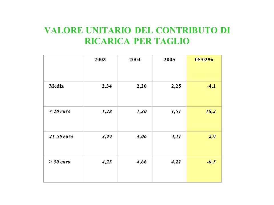 VALORE UNITARIO DEL CONTRIBUTO DI RICARICA PER TAGLIO 20032004200505/03% Media2,342,202,25-4,1 < 20 euro 1,281,301,5118,2 21-50 euro 3,994,064,112,9 >