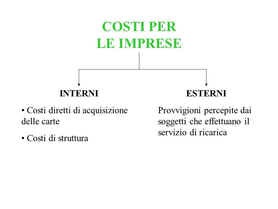 COSTI PER LE IMPRESE INTERNI Costi diretti di acquisizione delle carte Costi di struttura ESTERNI Provvigioni percepite dai soggetti che effettuano il
