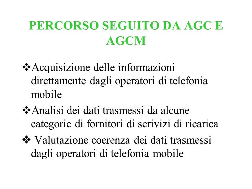 PERCORSO SEGUITO DA AGC E AGCM Acquisizione delle informazioni direttamente dagli operatori di telefonia mobile Analisi dei dati trasmessi da alcune c