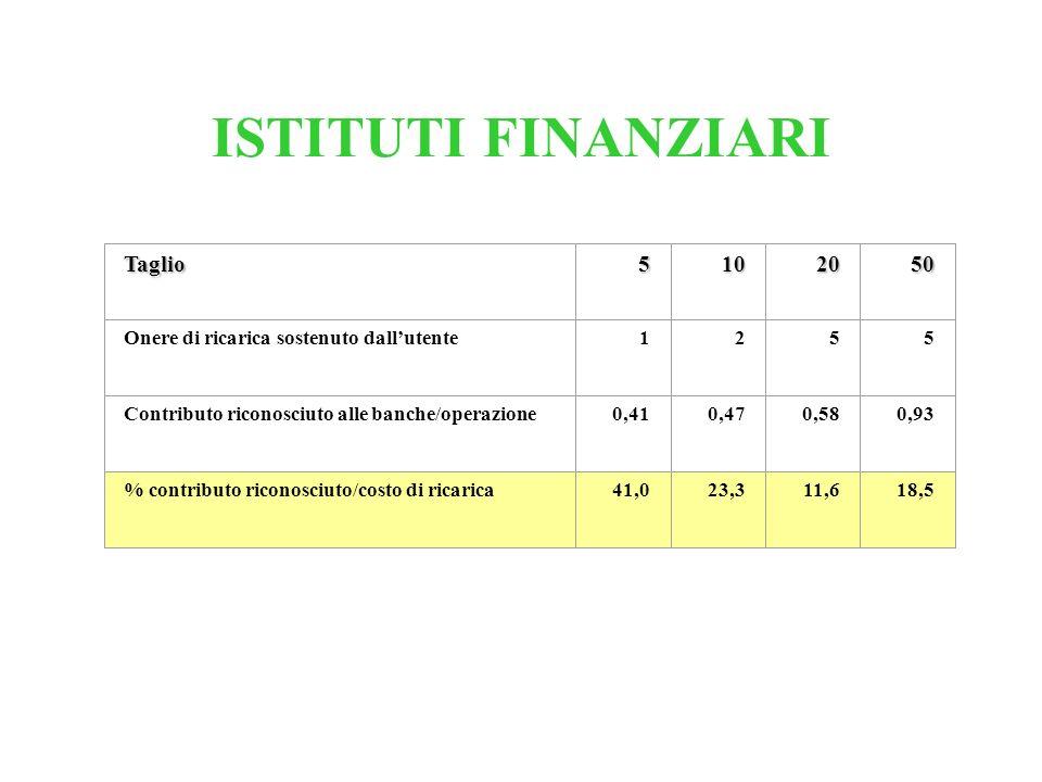 ISTITUTI FINANZIARI Taglio5102050 Onere di ricarica sostenuto dallutente1255 Contributo riconosciuto alle banche/operazione0,410,470,580,93 % contribu