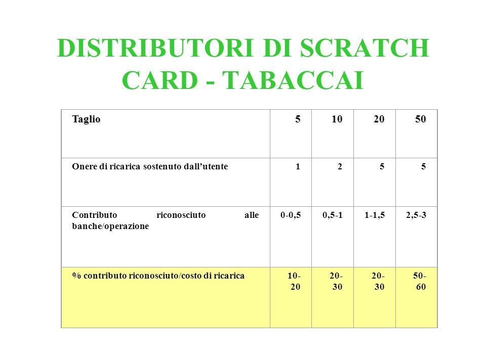 DISTRIBUTORI DI SCRATCH CARD - TABACCAI Taglio5102050 Onere di ricarica sostenuto dallutente1255 Contributo riconosciuto alle banche/operazione 0-0,50