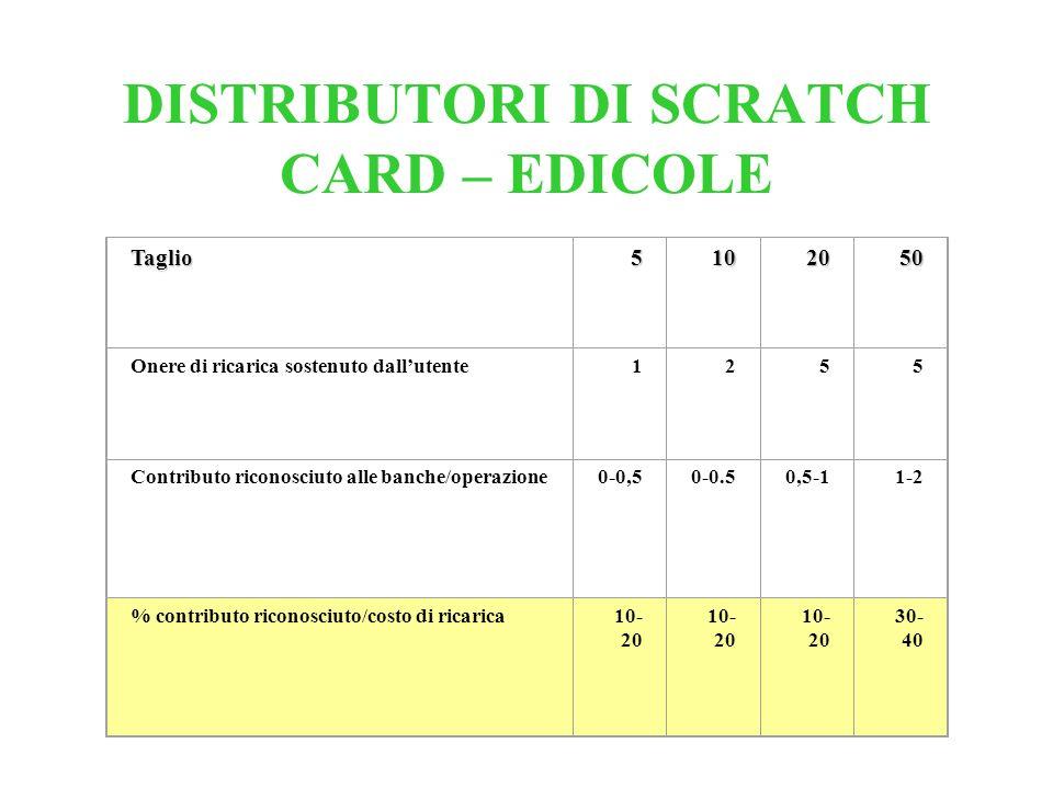 DISTRIBUTORI DI SCRATCH CARD – EDICOLE Taglio5102050 Onere di ricarica sostenuto dallutente1255 Contributo riconosciuto alle banche/operazione0-0,50-0