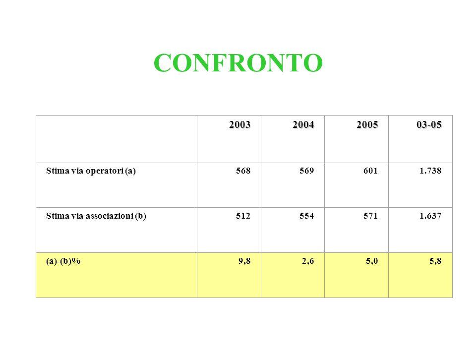 CONFRONTO 20032004200503-05 Stima via operatori (a)5685696011.738 Stima via associazioni (b)5125545711.637 (a)-(b)%9,82,65,05,8