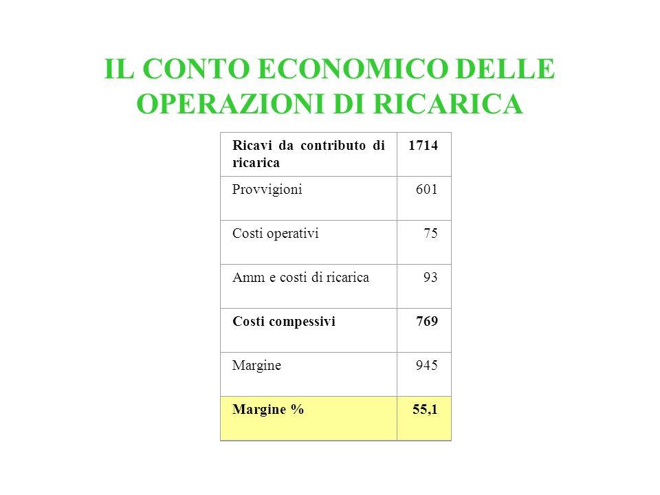IL CONTO ECONOMICO DELLE OPERAZIONI DI RICARICA Ricavi da contributo di ricarica 1714 Provvigioni601 Costi operativi75 Amm e costi di ricarica93 Costi