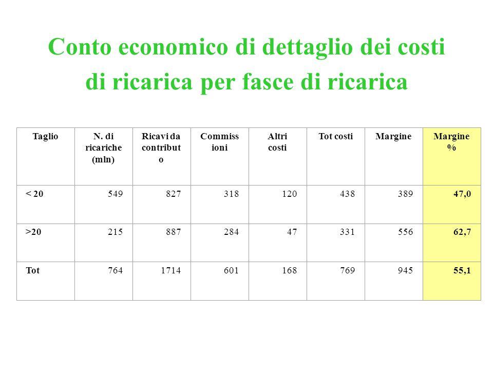 Conto economico di dettaglio dei costi di ricarica per fasce di ricarica TaglioN. di ricariche (mln) Ricavi da contribut o Commiss ioni Altri costi To
