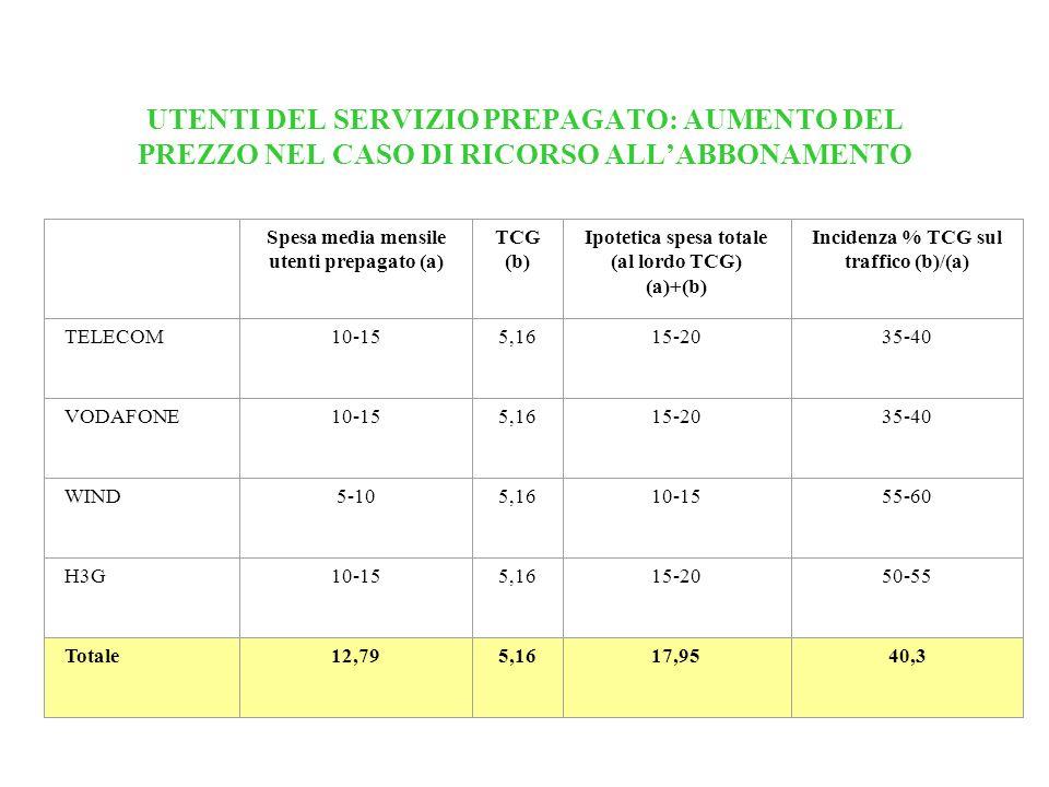 UTENTI DEL SERVIZIO PREPAGATO: AUMENTO DEL PREZZO NEL CASO DI RICORSO ALLABBONAMENTO Spesa media mensile utenti prepagato (a) TCG (b) Ipotetica spesa