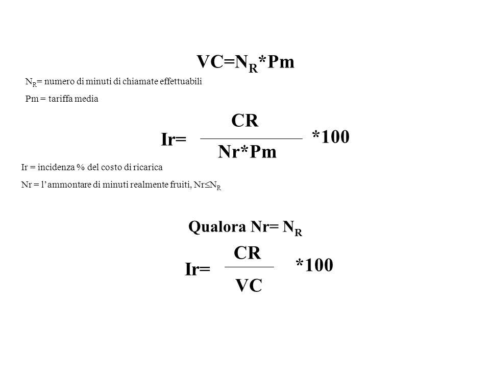 VC=N R *Pm N R = numero di minuti di chiamate effettuabili Pm = tariffa media Ir= CR Nr*Pm *100 Ir = incidenza % del costo di ricarica Nr = lammontare