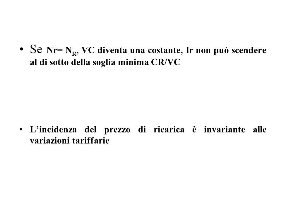 Se Nr= N R, VC diventa una costante, Ir non può scendere al di sotto della soglia minima CR/VC Lincidenza del prezzo di ricarica è invariante alle var
