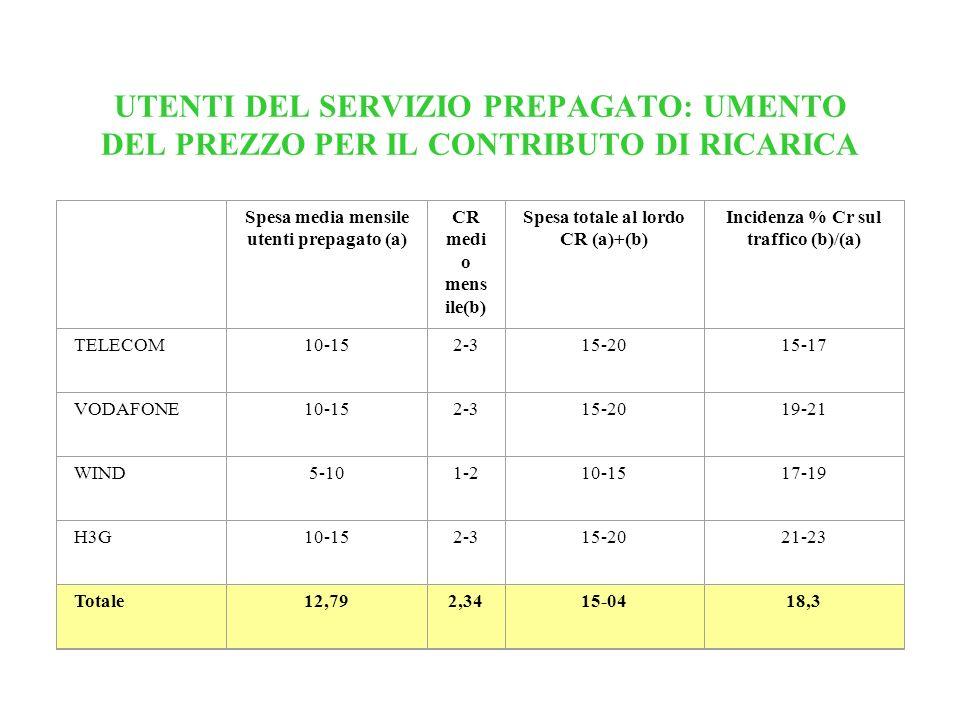 UTENTI DEL SERVIZIO PREPAGATO: UMENTO DEL PREZZO PER IL CONTRIBUTO DI RICARICA Spesa media mensile utenti prepagato (a) CR medi o mens ile(b) Spesa to