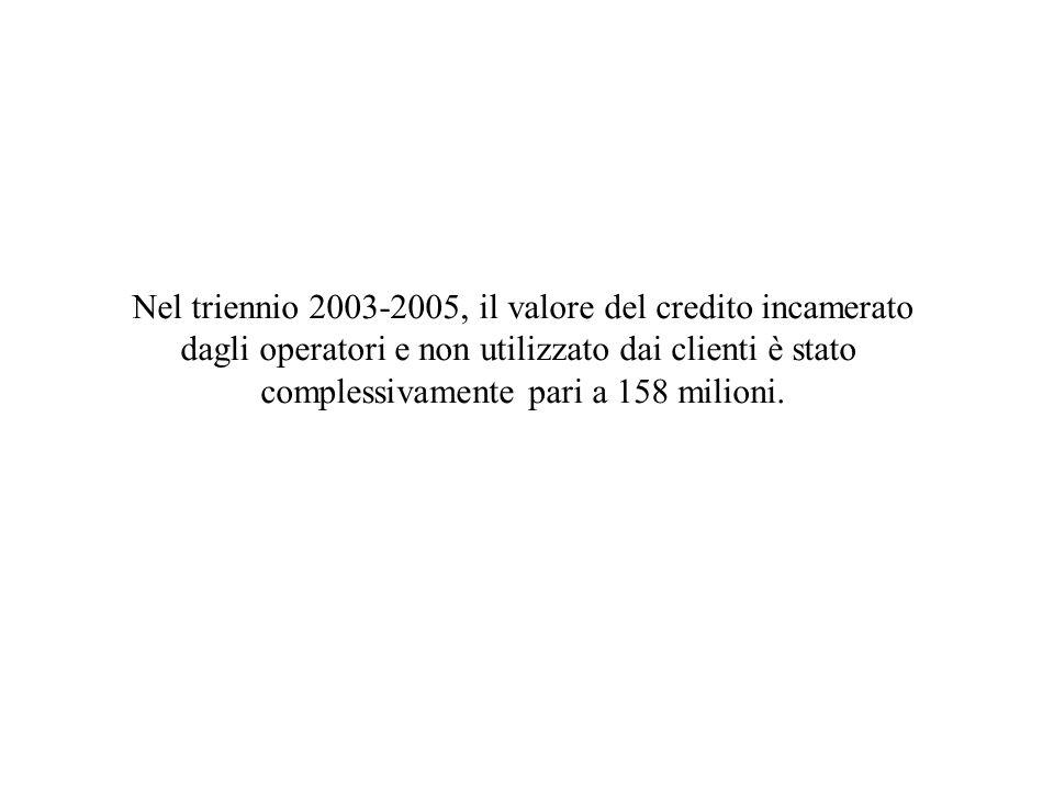 Nel triennio 2003-2005, il valore del credito incamerato dagli operatori e non utilizzato dai clienti è stato complessivamente pari a 158 milioni.