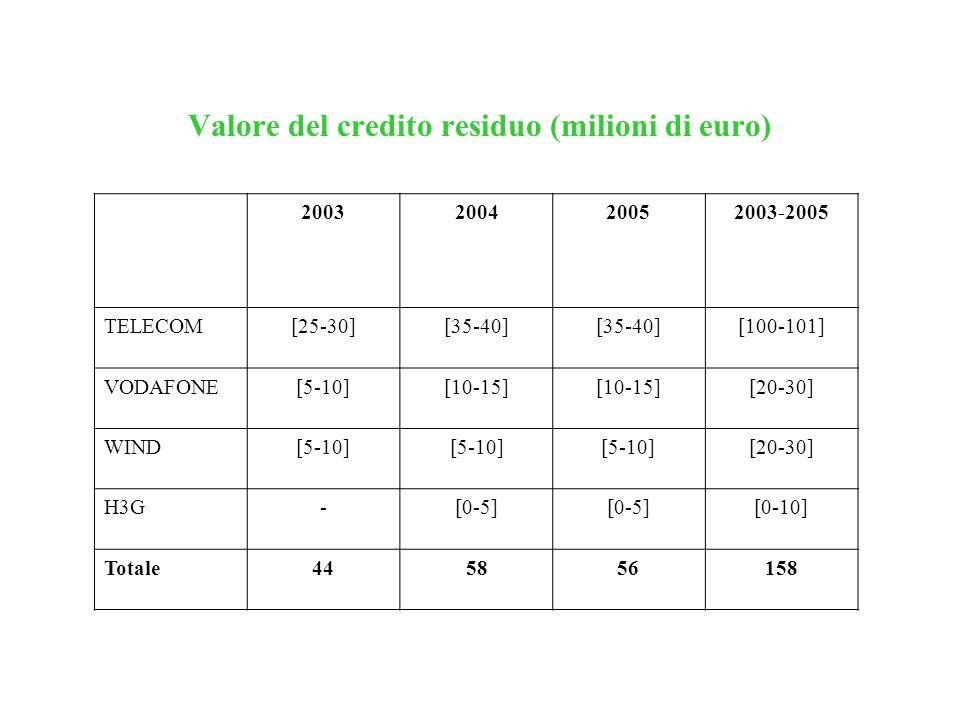 Valore del credito residuo (milioni di euro) 2003200420052003-2005 TELECOM[25-30][35-40] [100-101] VODAFONE[5-10][10-15] [20-30] WIND[5-10] [20-30] H3