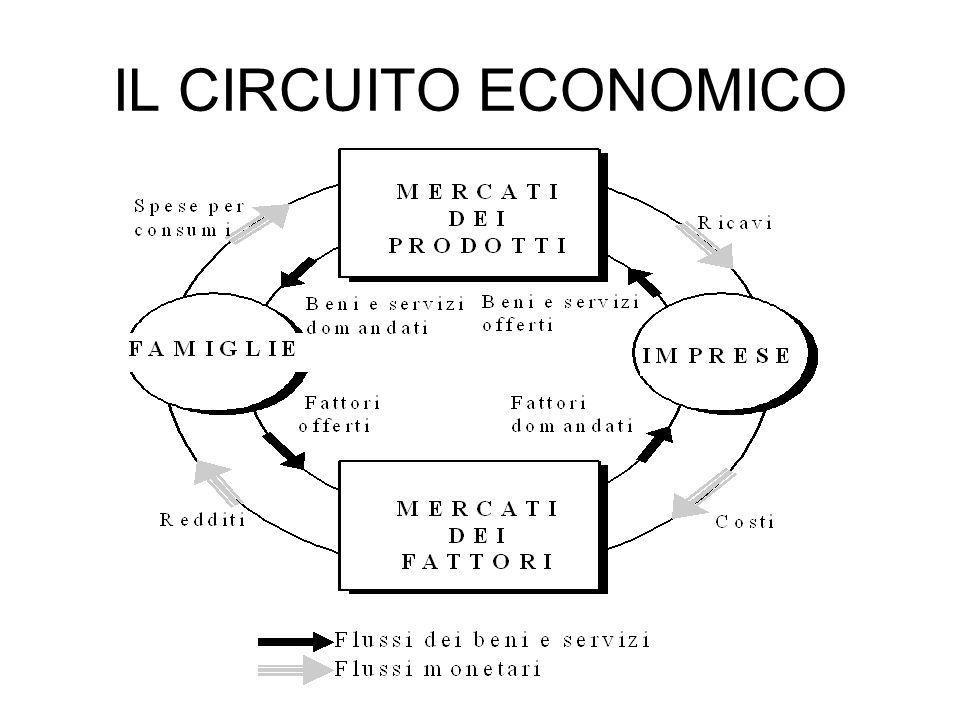 IL CIRCUITO ECONOMICO