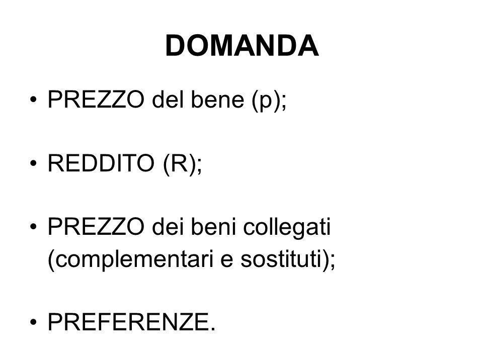 DOMANDA PREZZO del bene (p); REDDITO (R); PREZZO dei beni collegati (complementari e sostituti); PREFERENZE.