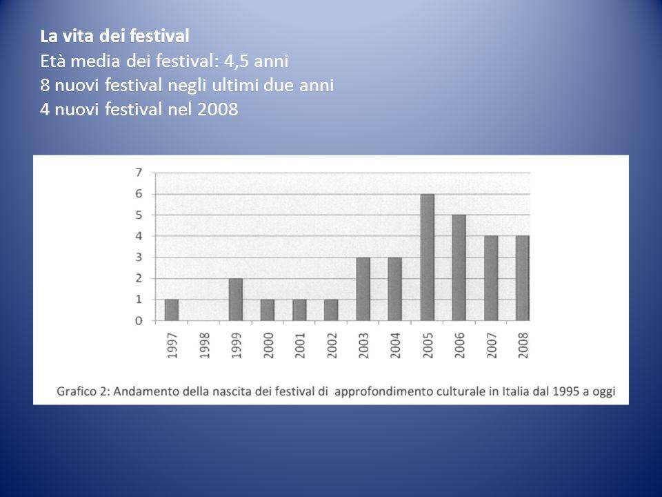 La vita dei festival Età media dei festival: 4,5 anni 8 nuovi festival negli ultimi due anni 4 nuovi festival nel 2008