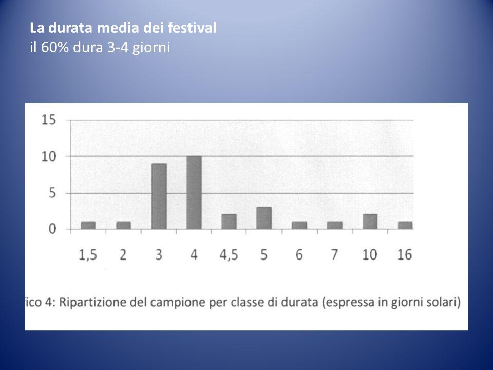 La durata media dei festival il 60% dura 3-4 giorni