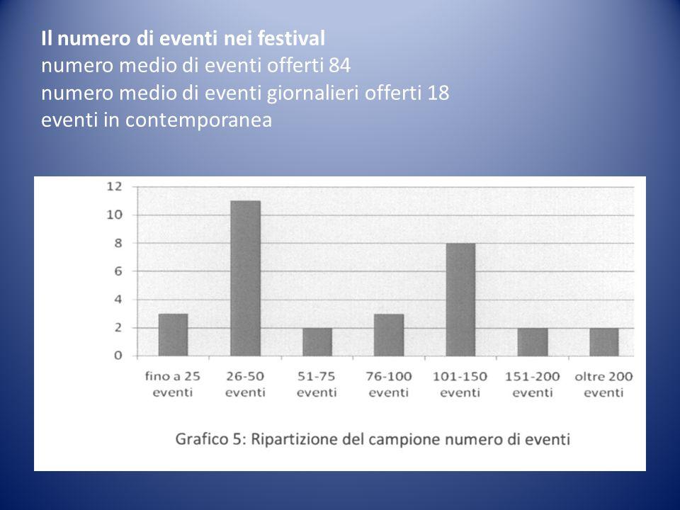 Il numero di eventi nei festival numero medio di eventi offerti 84 numero medio di eventi giornalieri offerti 18 eventi in contemporanea